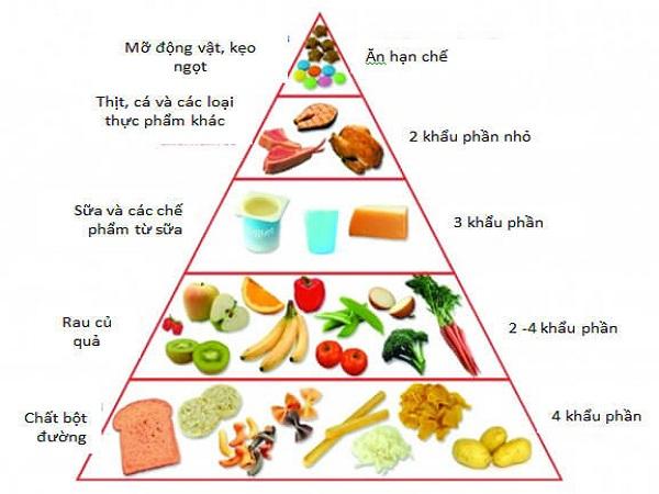 Chế độ dinh dưỡng cho bé1 tuổi: